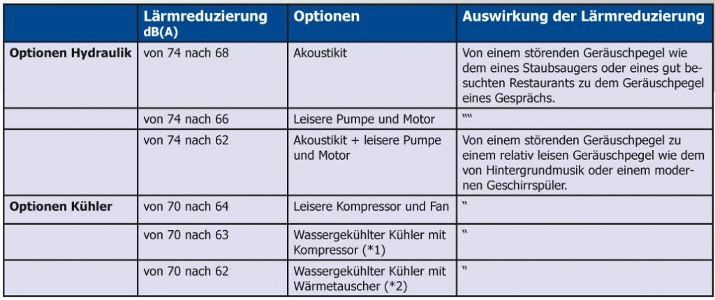 HEMBRUG Akoustikit Optionen DU